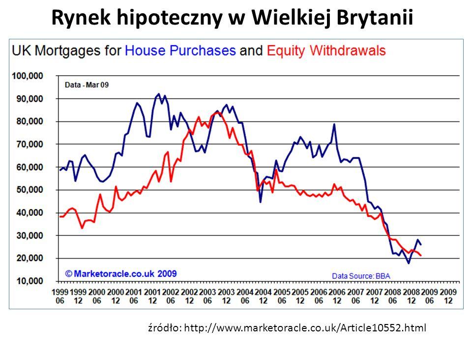 Rynek hipoteczny w Wielkiej Brytanii