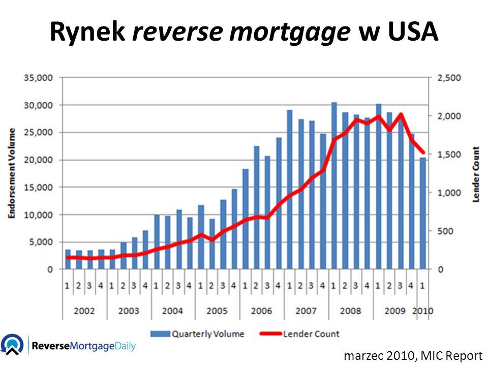 Rynek reverse mortgage w USA