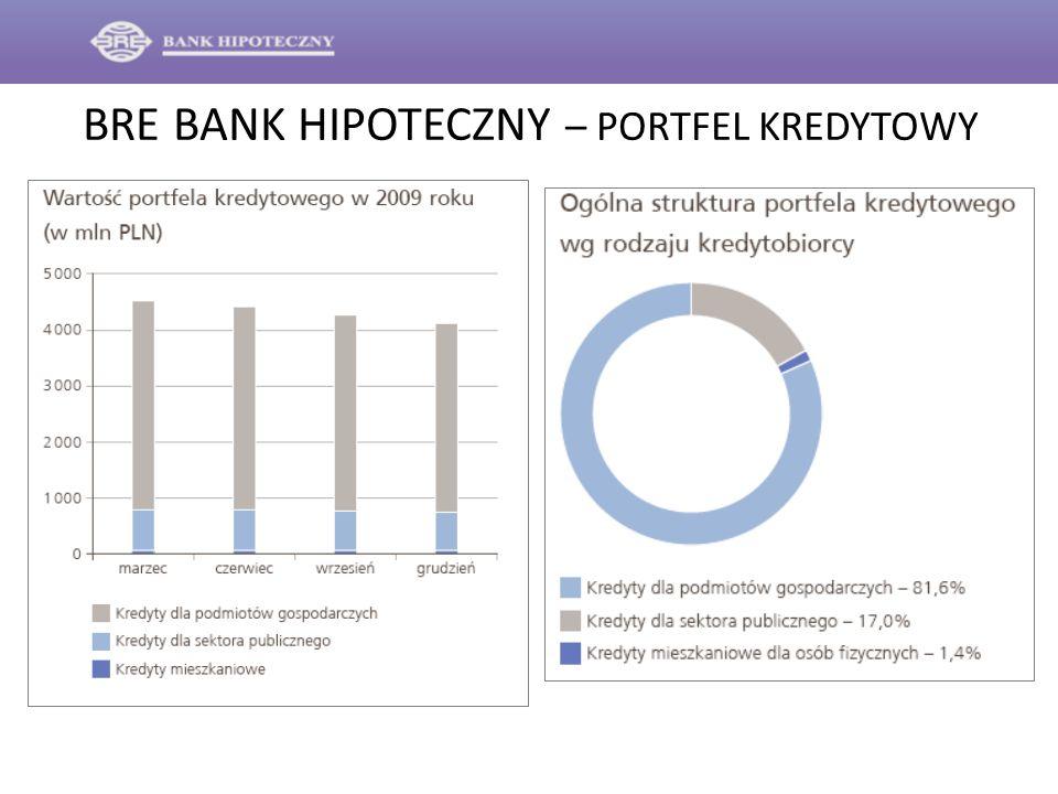 BRE BANK HIPOTECZNY – PORTFEL KREDYTOWY