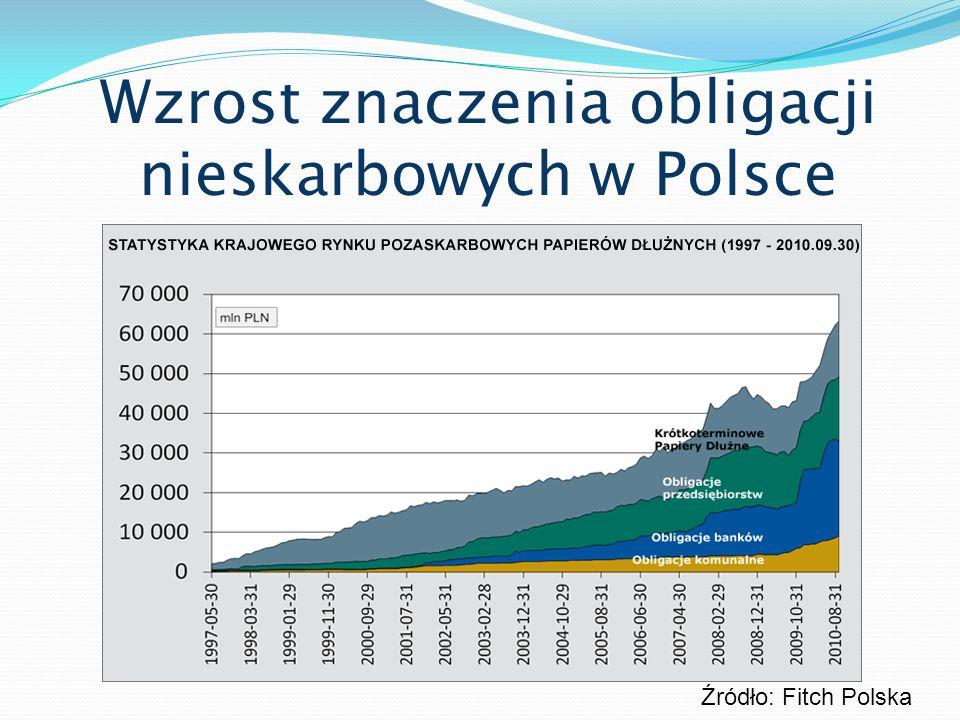 Wzrost znaczenia obligacji nieskarbowych w Polsce