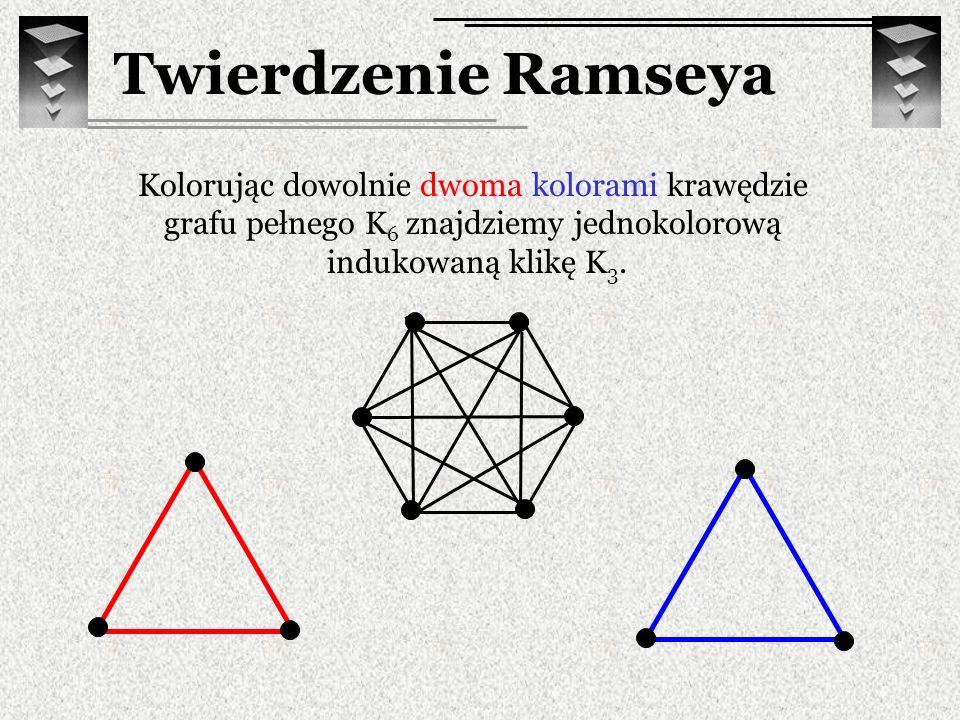 Twierdzenie Ramseya Kolorując dowolnie dwoma kolorami krawędzie grafu pełnego K6 znajdziemy jednokolorową indukowaną klikę K3.