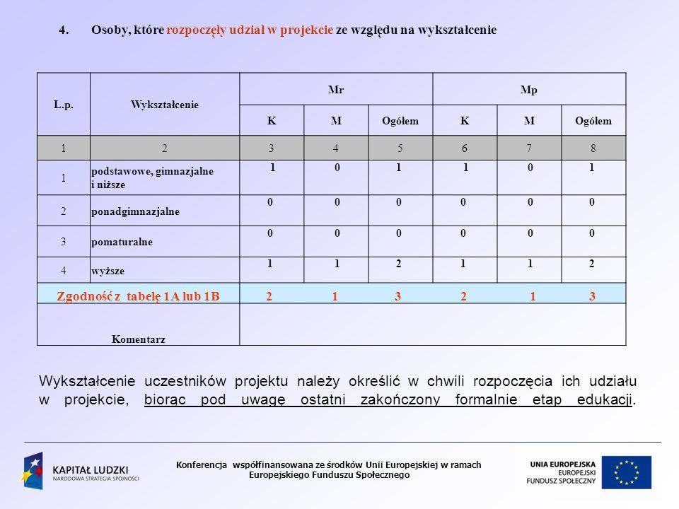 Zgodność z tabelę 1A lub 1B