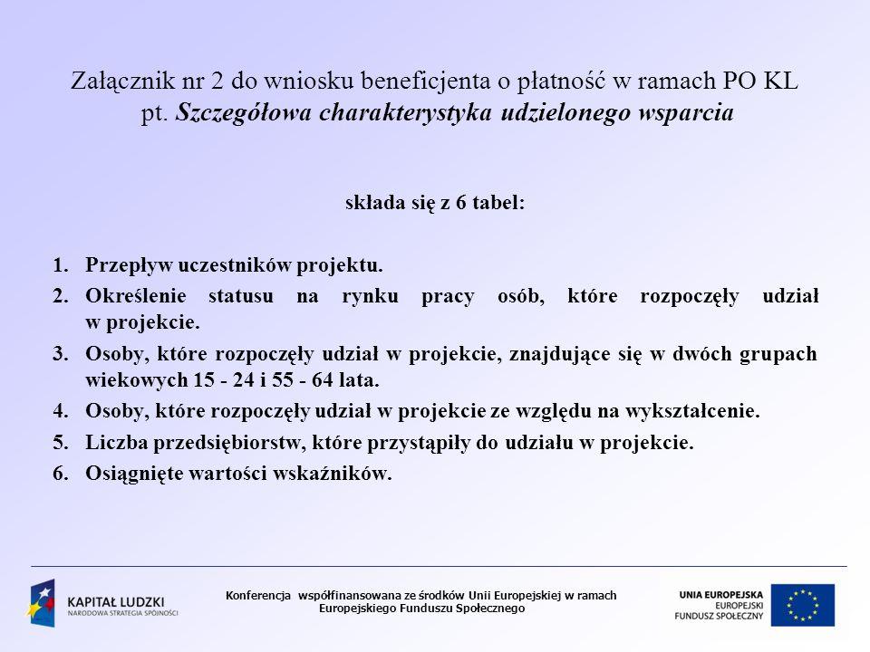 Załącznik nr 2 do wniosku beneficjenta o płatność w ramach PO KL pt