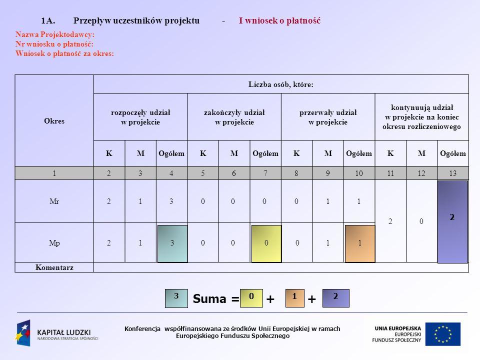 Suma = + + 1A. Przepływ uczestników projektu - I wniosek o płatność