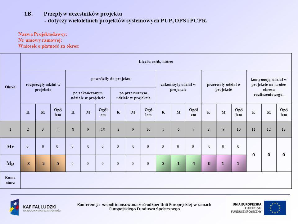 1B. Przepływ uczestników projektu - dotyczy wieloletnich projektów systemowych PUP, OPS i PCPR. Nazwa Projektodawcy: Nr umowy ramowej: Wniosek o płatność za okres: