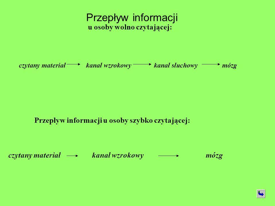 Przepływ informacji u osoby wolno czytającej: