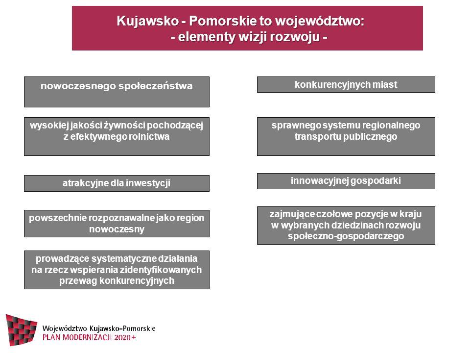 Kujawsko - Pomorskie to województwo: - elementy wizji rozwoju -