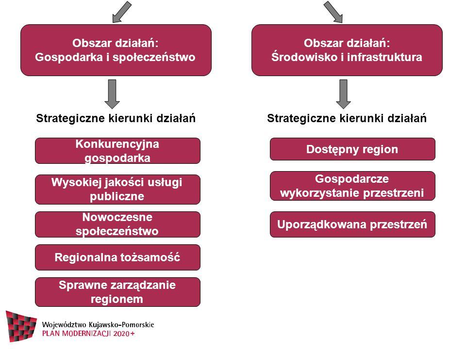 Gospodarka i społeczeństwo Obszar działań: Środowisko i infrastruktura