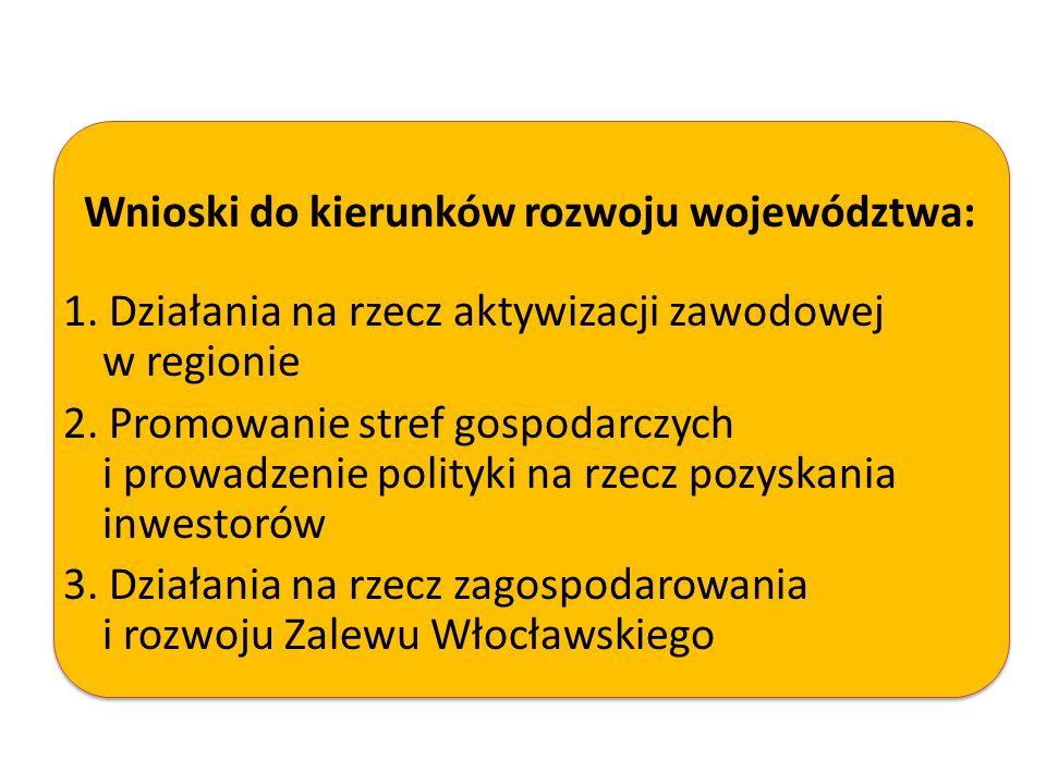 Wnioski do kierunków rozwoju województwa:
