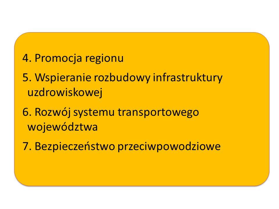 4. Promocja regionu 5. Wspieranie rozbudowy infrastruktury uzdrowiskowej. 6. Rozwój systemu transportowego województwa.
