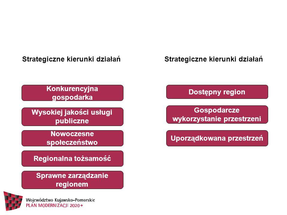 Strategiczne kierunki działań Strategiczne kierunki działań