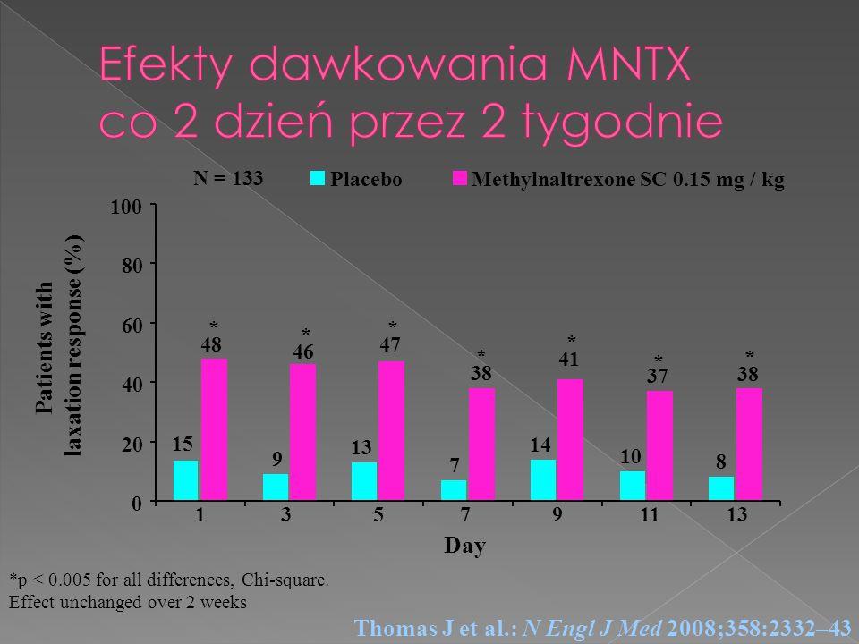 Efekty dawkowania MNTX co 2 dzień przez 2 tygodnie