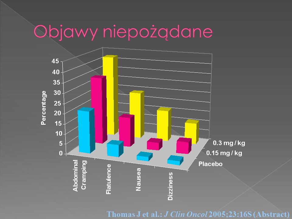 Objawy niepożądane Thomas J et al.: J Clin Oncol 2005;23:16S (Abstract)