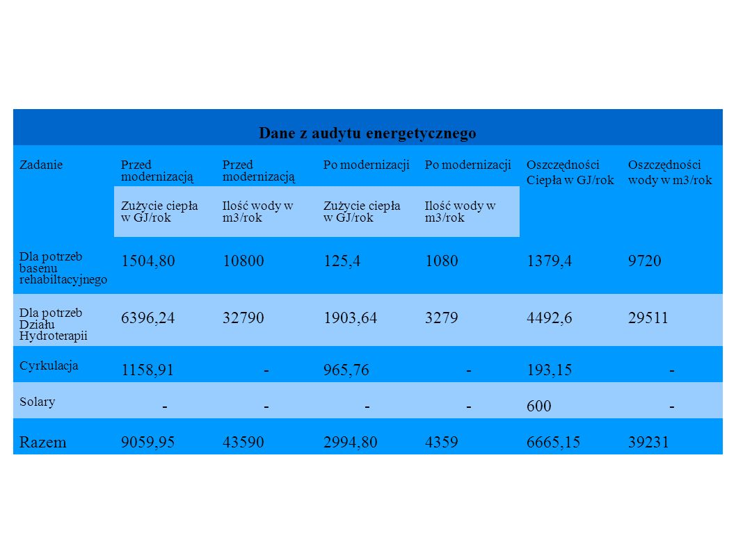 Dane z audytu energetycznego