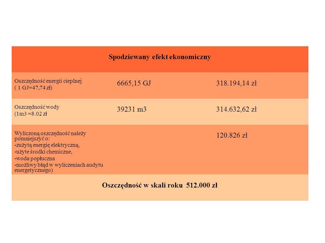 Spodziewany efekt ekonomiczny Oszczędność w skali roku 512.000 zł