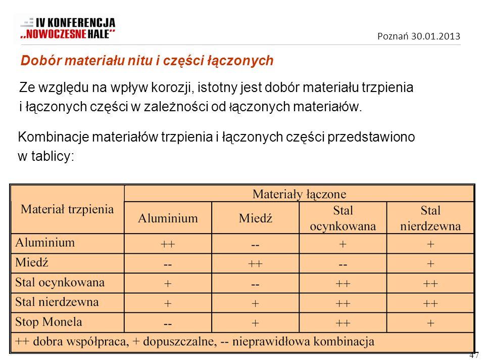Dobór materiału nitu i części łączonych
