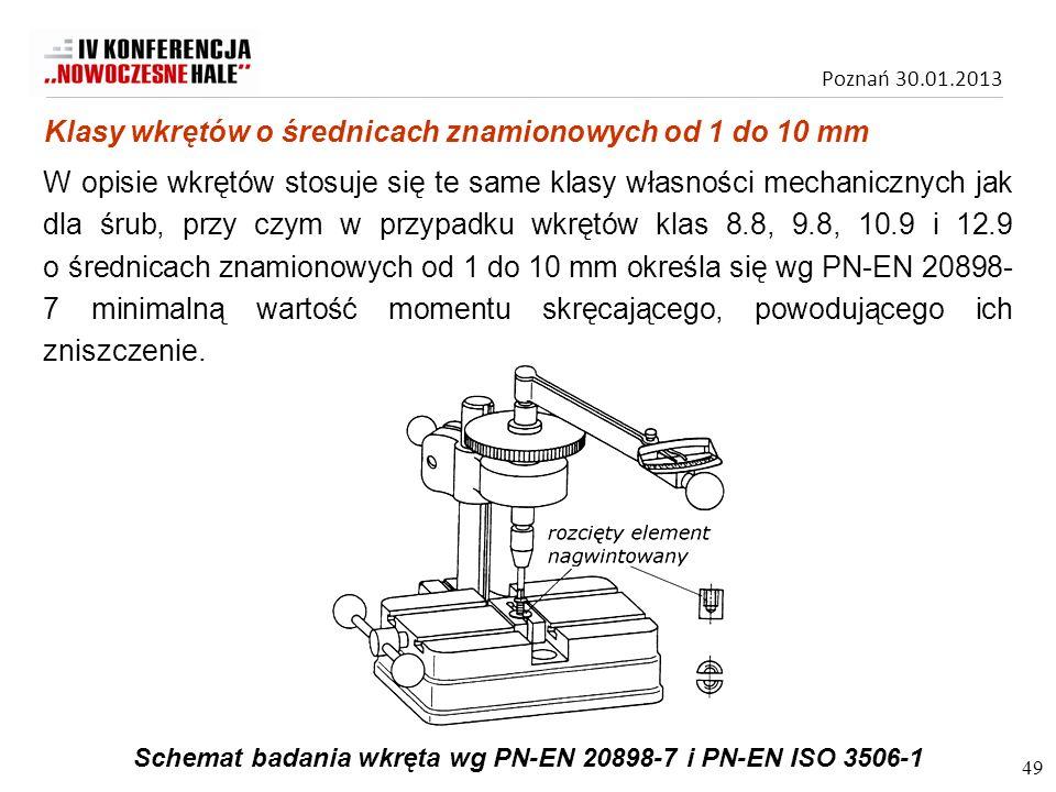 Schemat badania wkręta wg PN-EN 20898-7 i PN-EN ISO 3506-1