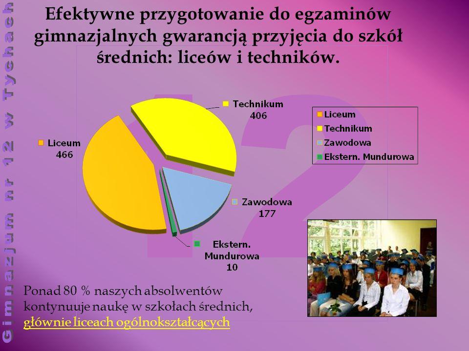 Efektywne przygotowanie do egzaminów gimnazjalnych gwarancją przyjęcia do szkół średnich: liceów i techników.