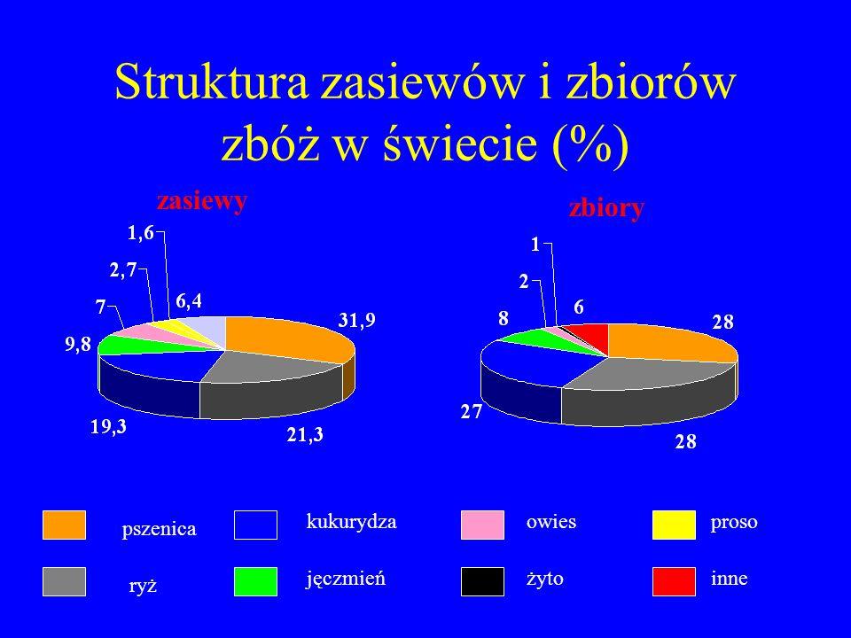 Struktura zasiewów i zbiorów zbóż w świecie (%)