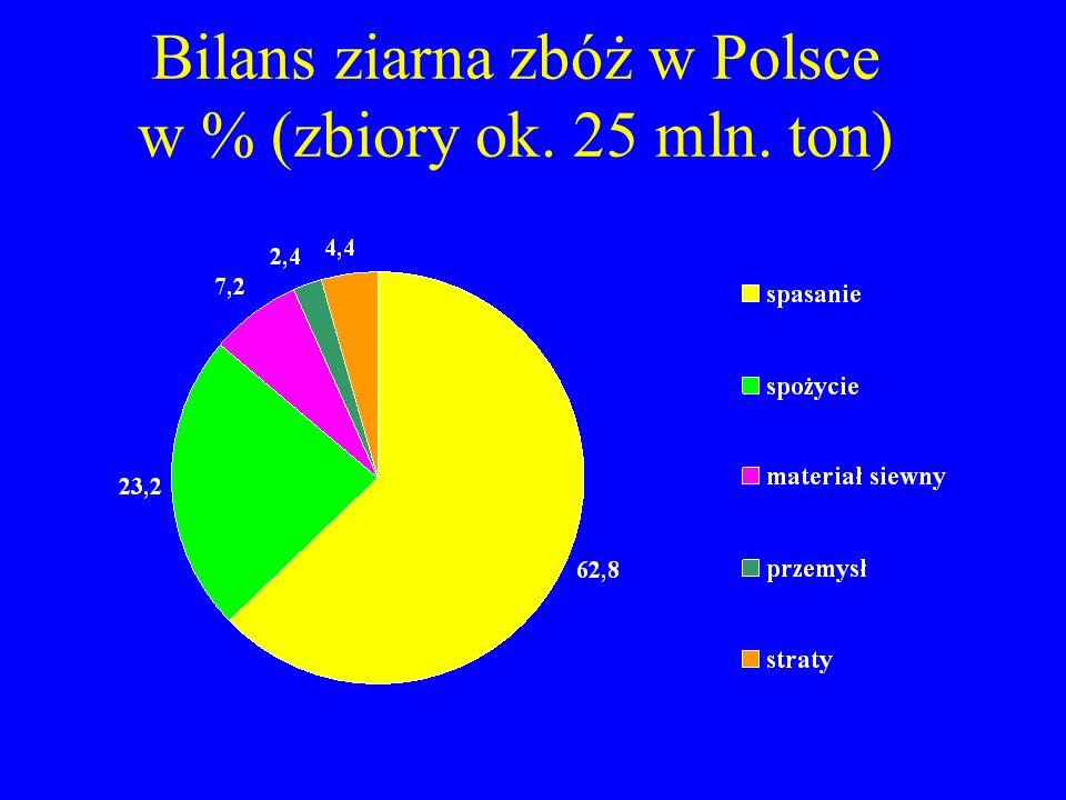 Bilans ziarna zbóż w Polsce w % (zbiory ok. 25 mln. ton)