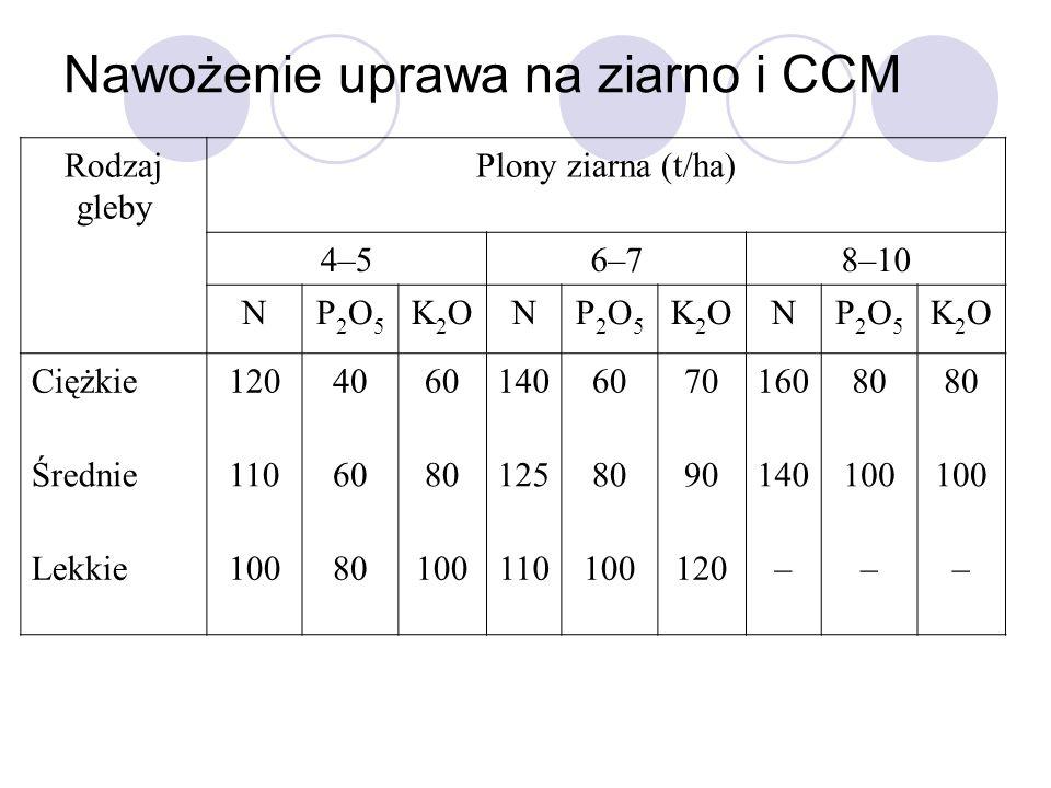 Nawożenie uprawa na ziarno i CCM