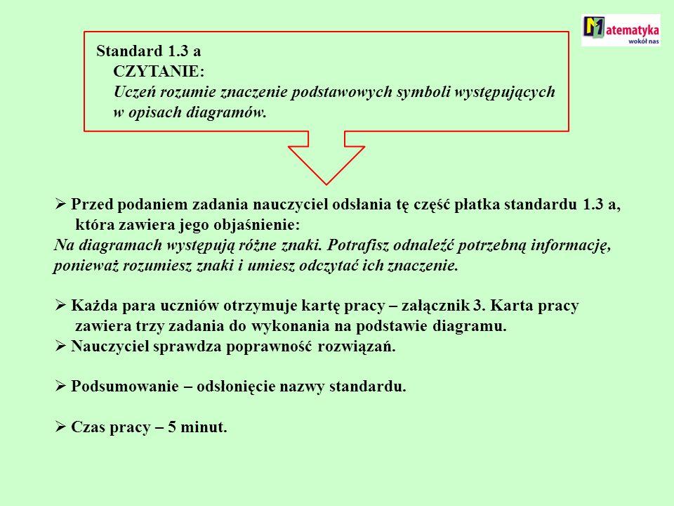 Standard 1.3 a CZYTANIE: Uczeń rozumie znaczenie podstawowych symboli występujących w opisach diagramów.