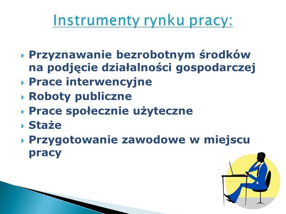 Instrumenty rynku pracy: