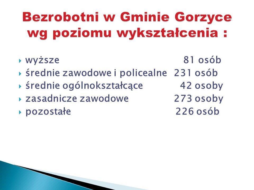 Bezrobotni w Gminie Gorzyce wg poziomu wykształcenia :