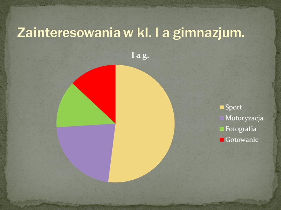 Zainteresowania w kl. I a gimnazjum.