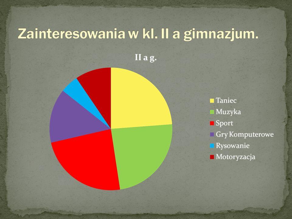 Zainteresowania w kl. II a gimnazjum.