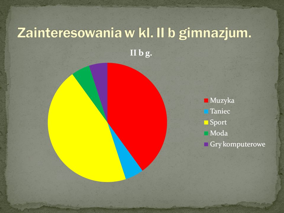 Zainteresowania w kl. II b gimnazjum.