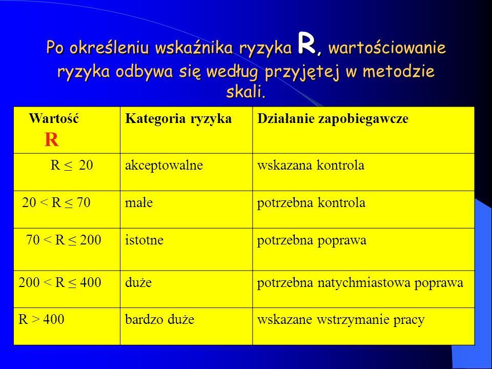 Po określeniu wskaźnika ryzyka R, wartościowanie ryzyka odbywa się według przyjętej w metodzie skali.