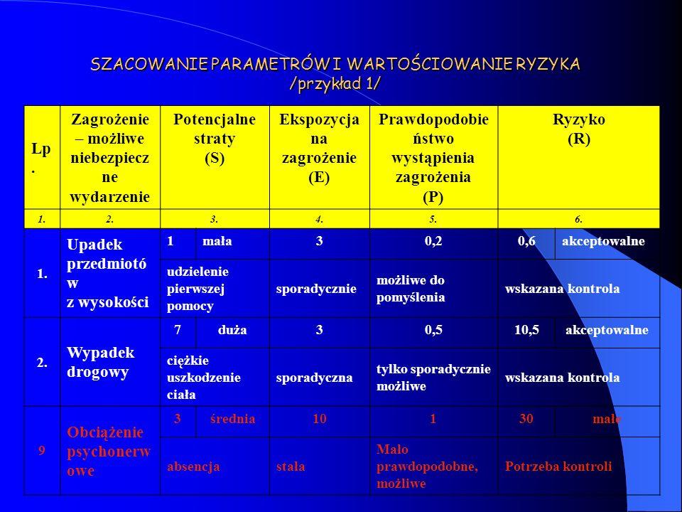 SZACOWANIE PARAMETRÓW I WARTOŚCIOWANIE RYZYKA /przykład 1/