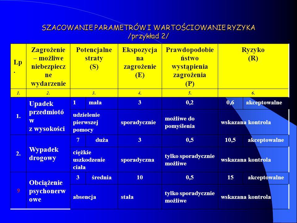 SZACOWANIE PARAMETRÓW I WARTOŚCIOWANIE RYZYKA /przykład 2/