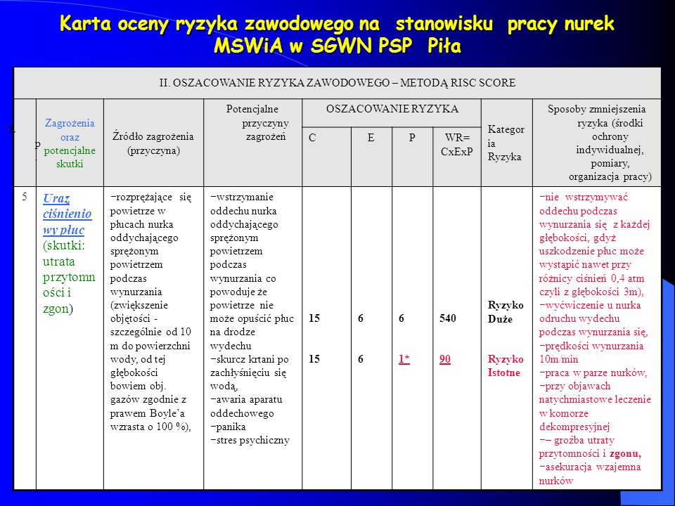 Karta oceny ryzyka zawodowego na stanowisku pracy nurek MSWiA w SGWN PSP Piła