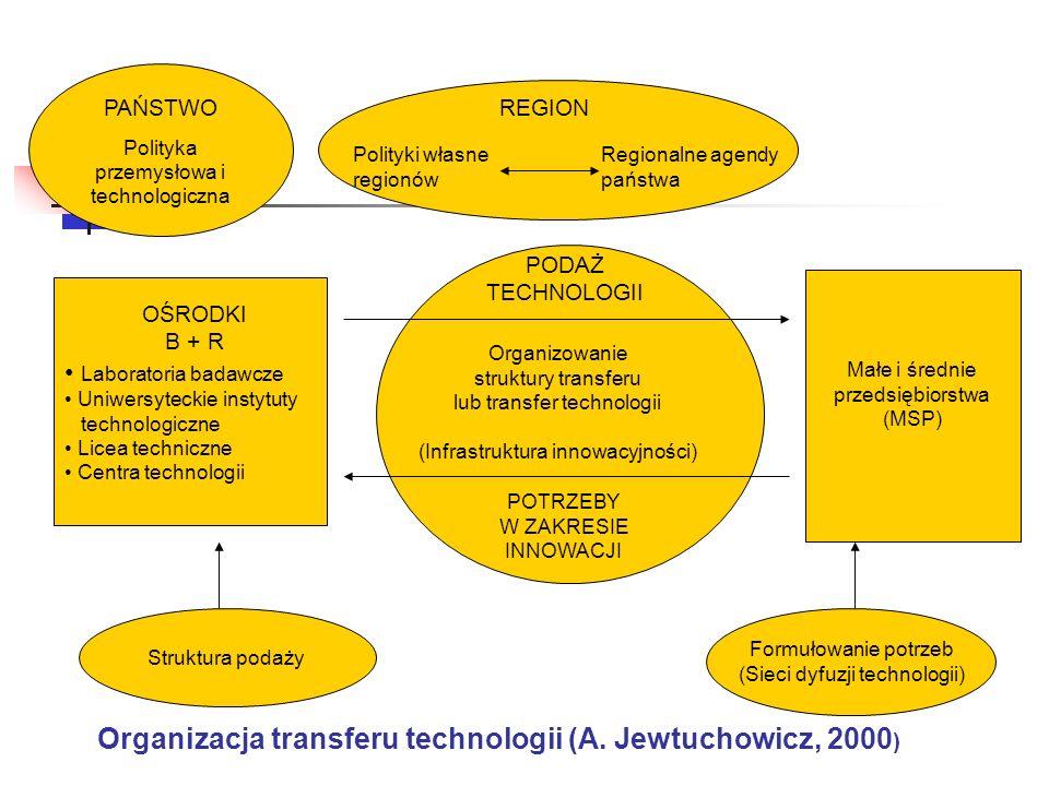 Organizacja transferu technologii (A. Jewtuchowicz, 2000)