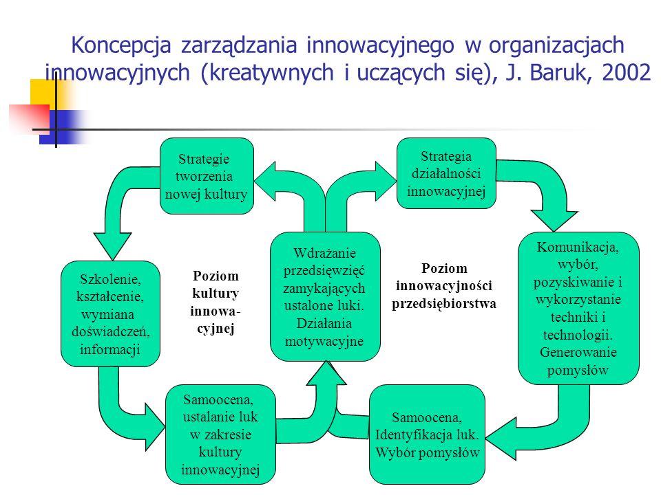 Koncepcja zarządzania innowacyjnego w organizacjach innowacyjnych (kreatywnych i uczących się), J. Baruk, 2002