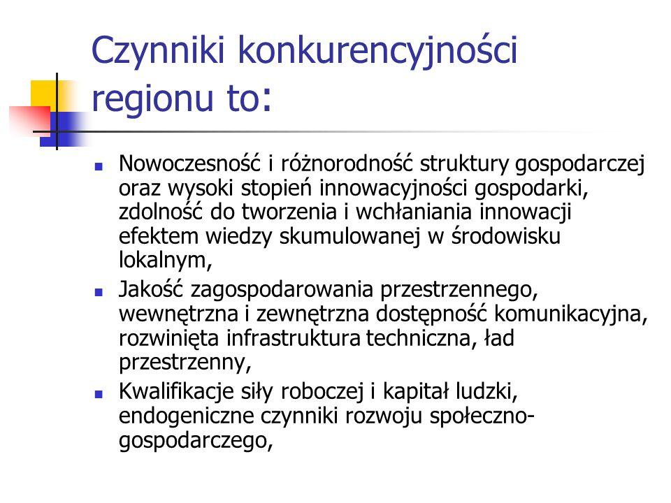 Czynniki konkurencyjności regionu to: