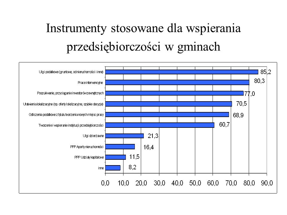 Instrumenty stosowane dla wspierania przedsiębiorczości w gminach
