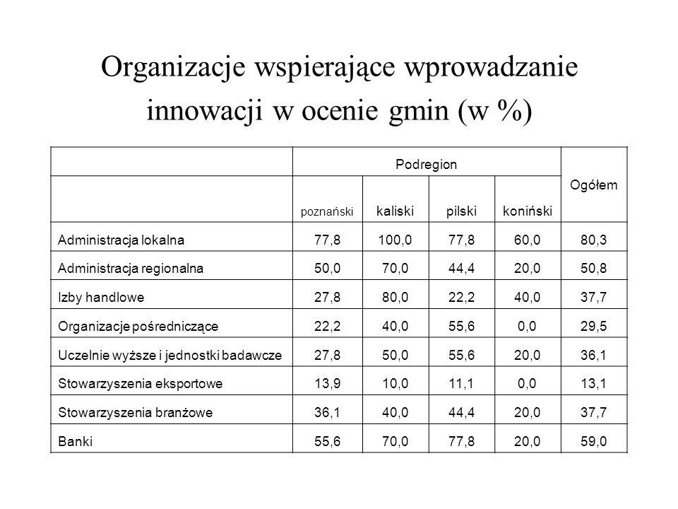 Organizacje wspierające wprowadzanie innowacji w ocenie gmin (w %)