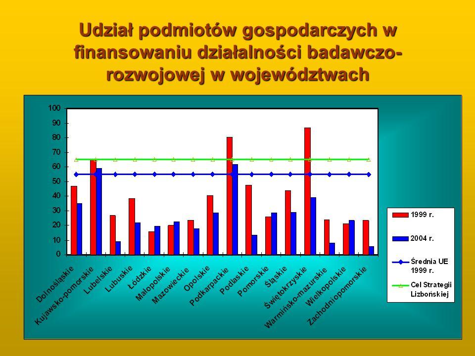 Udział podmiotów gospodarczych w finansowaniu działalności badawczo-rozwojowej w województwach