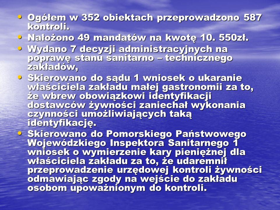 Ogółem w 352 obiektach przeprowadzono 587 kontroli.