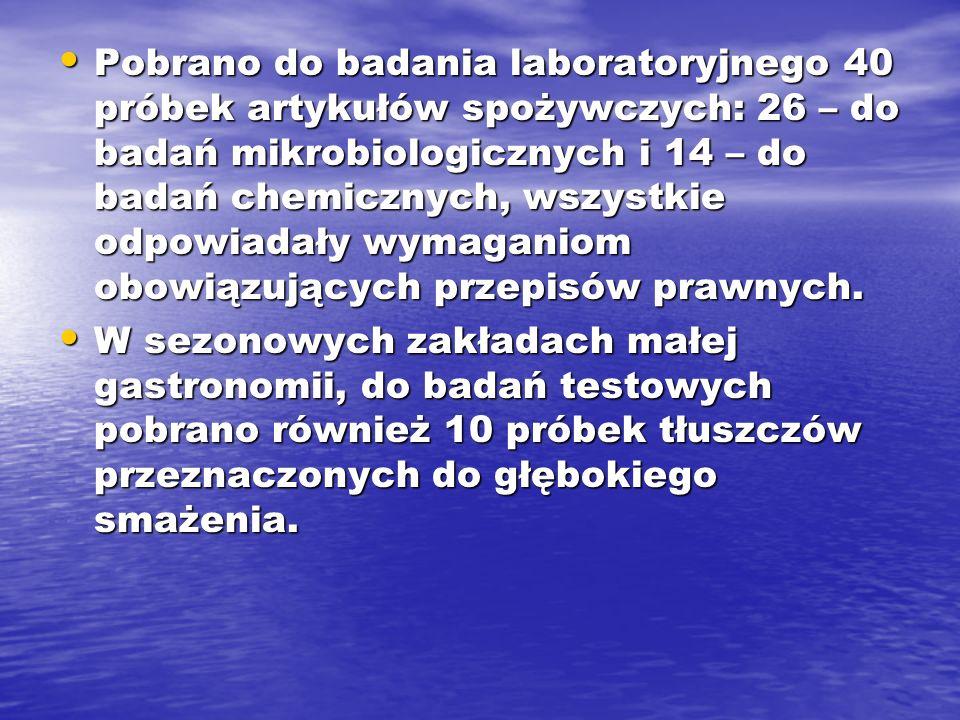 Pobrano do badania laboratoryjnego 40 próbek artykułów spożywczych: 26 – do badań mikrobiologicznych i 14 – do badań chemicznych, wszystkie odpowiadały wymaganiom obowiązujących przepisów prawnych.