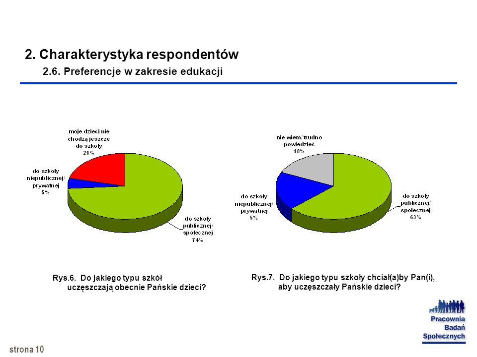 2. Charakterystyka respondentów 2.6. Preferencje w zakresie edukacji