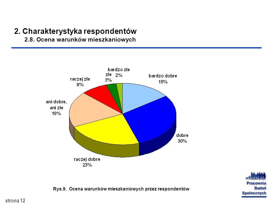 2. Charakterystyka respondentów 2.8. Ocena warunków mieszkaniowych