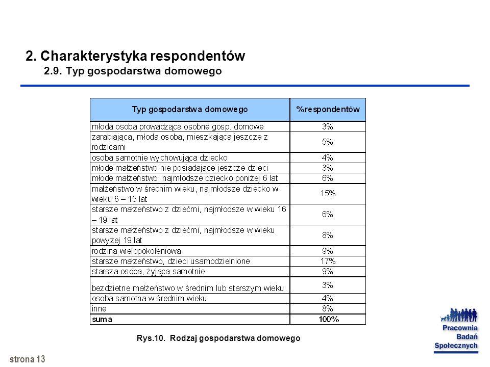 2. Charakterystyka respondentów 2.9. Typ gospodarstwa domowego