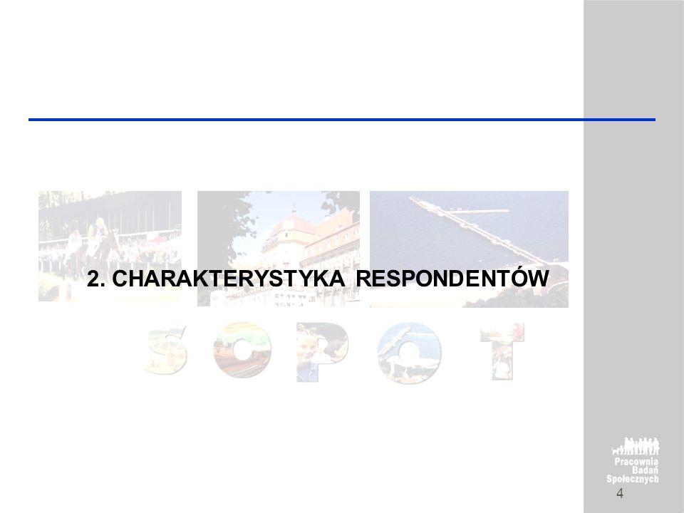 2. CHARAKTERYSTYKA RESPONDENTÓW
