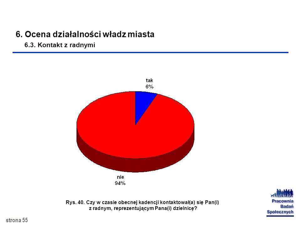 6. Ocena działalności władz miasta 6.3. Kontakt z radnymi