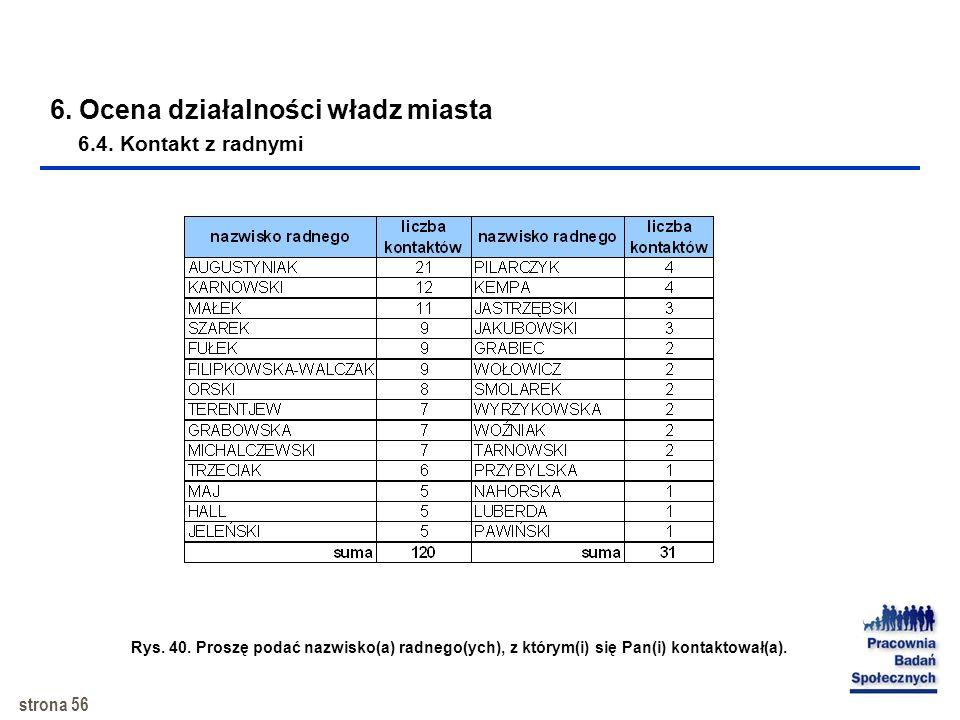 6. Ocena działalności władz miasta 6.4. Kontakt z radnymi