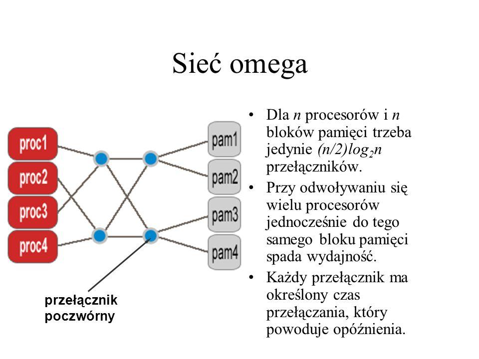 Sieć omega przełącznik poczwórny. Dla n procesorów i n bloków pamięci trzeba jedynie (n/2)log2n przełączników.